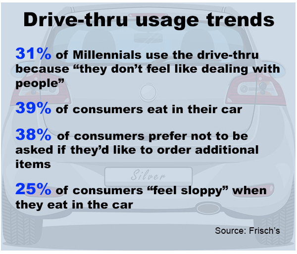 Drive Thru usage trends