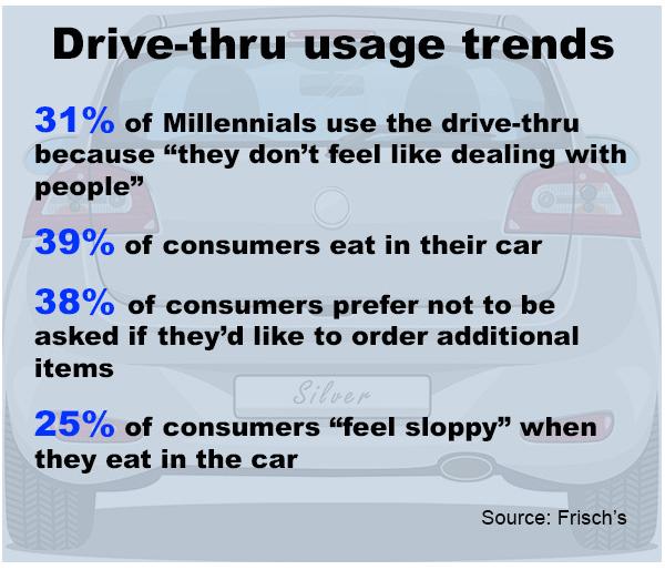 Drive Thru usage trends